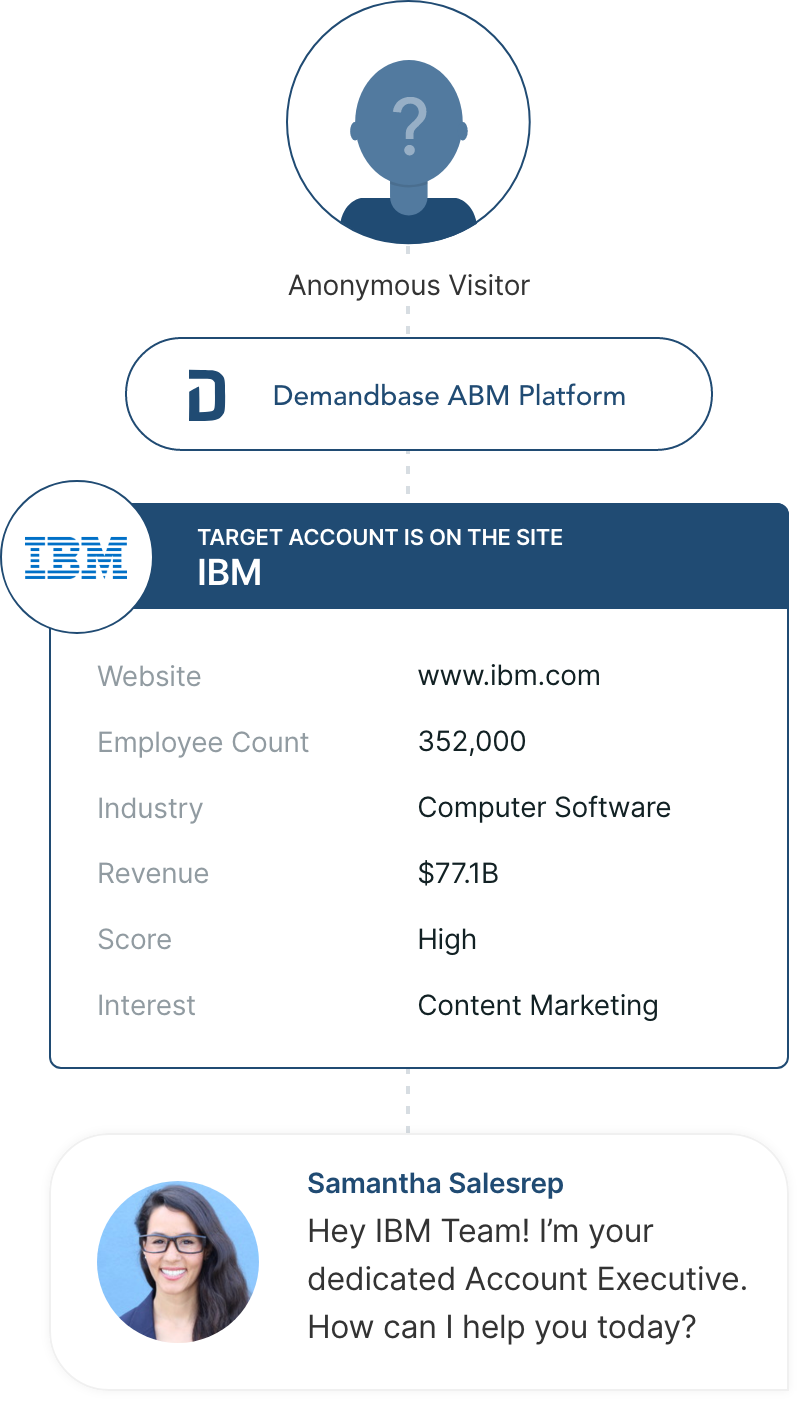 Qualified Summer '20 Release: Qualified for Demandbase