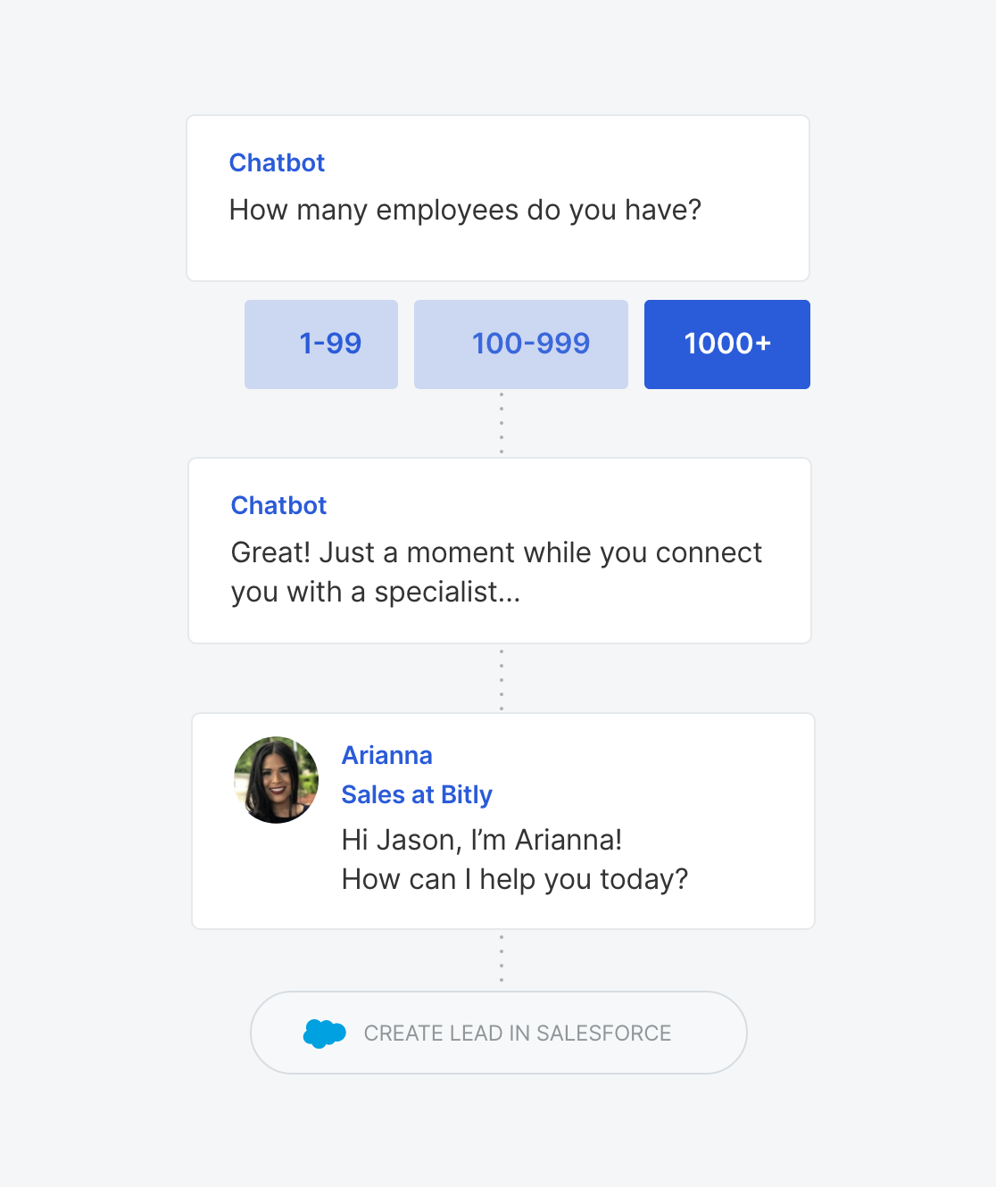Bitly uses Qualified's chatbots to perform initial sales discovery on their website