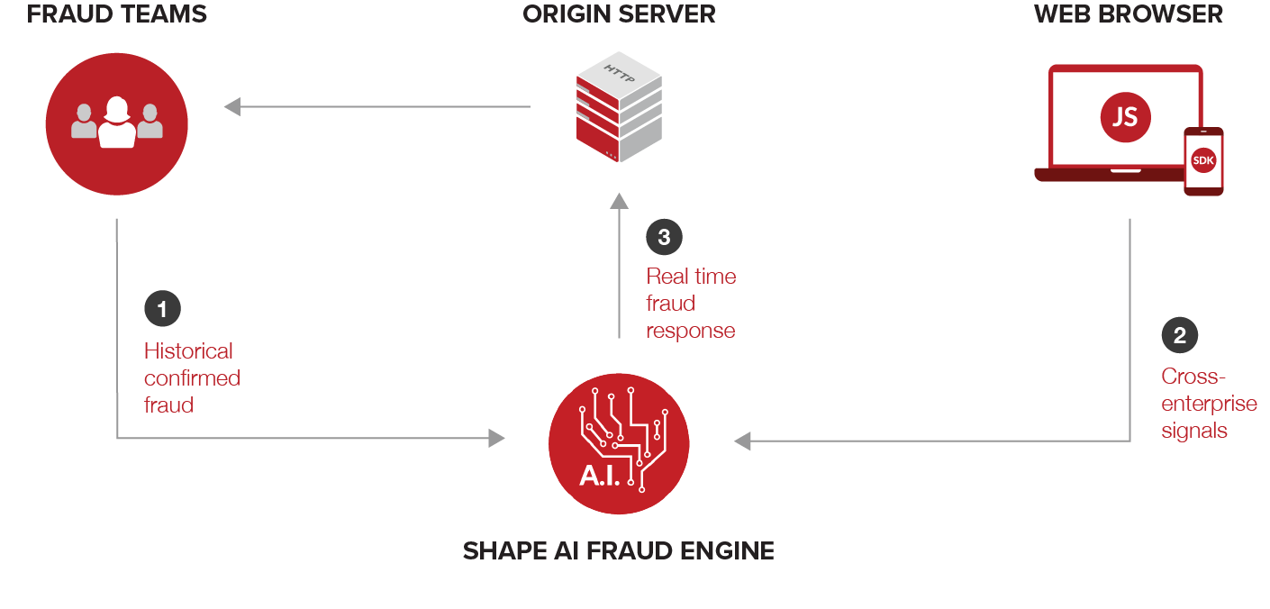 Shape AI Fraud Engine