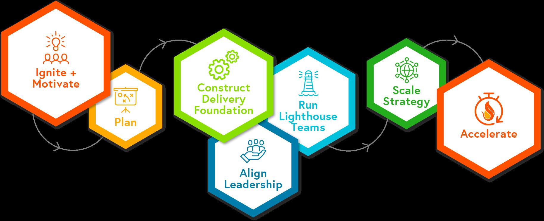 Image of the Ignite Framework Diagram.