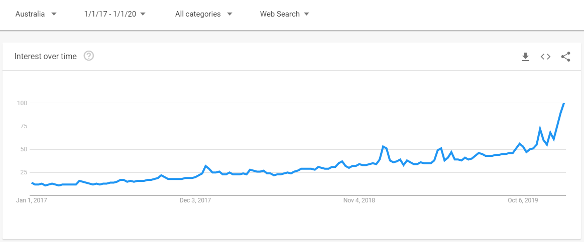 near me searches trend from 2017 to 2020