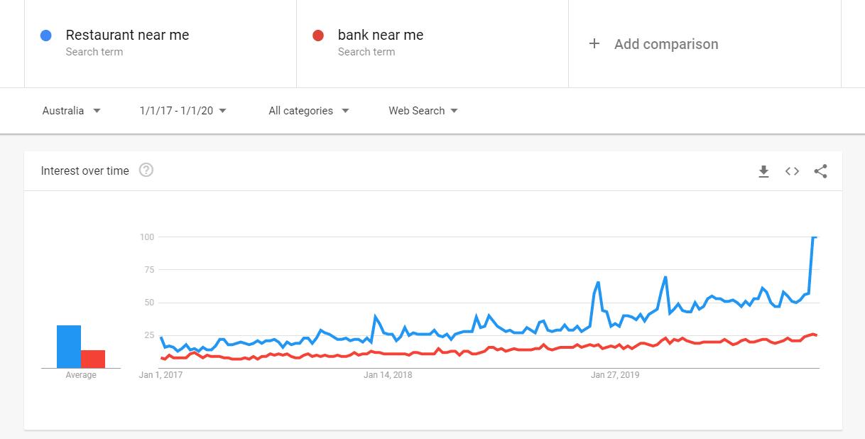 near me popular searches