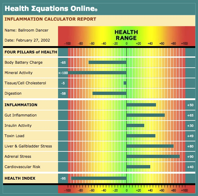 Image of a sample Inflammation Calculator report by Health Equations