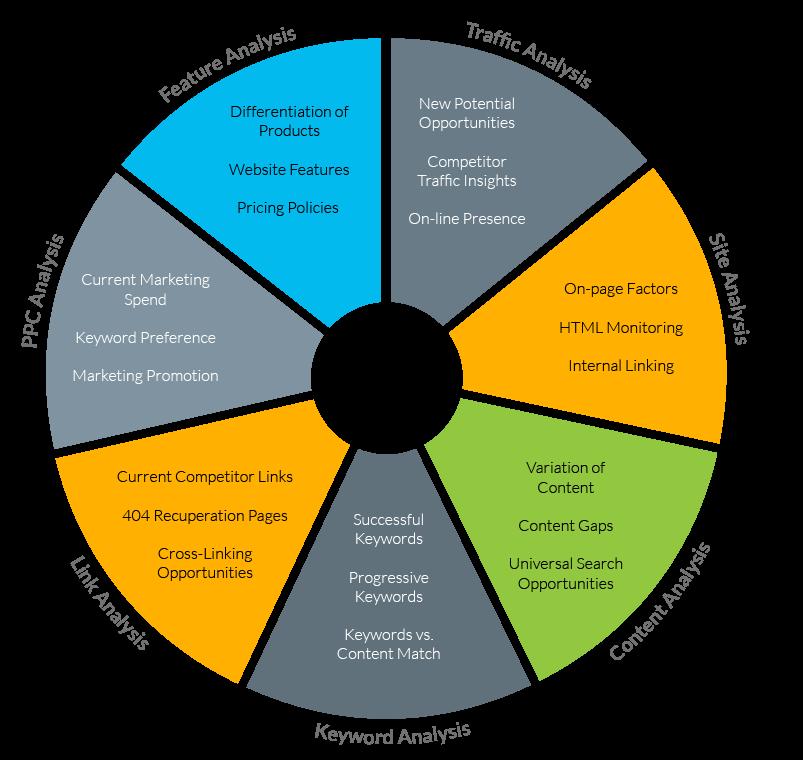 Competitor Analysis Pie Chart