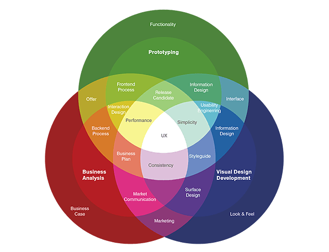 A constant check on UX architecture