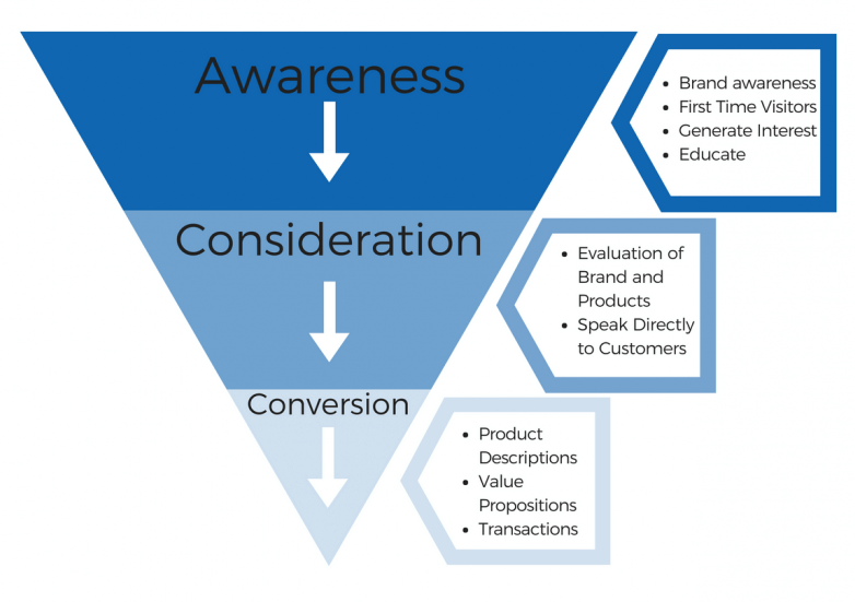 Basic Concept of a funnel marketing