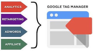 What Google Tag management does for your business