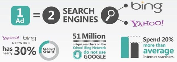 Bing Paid Advertising...