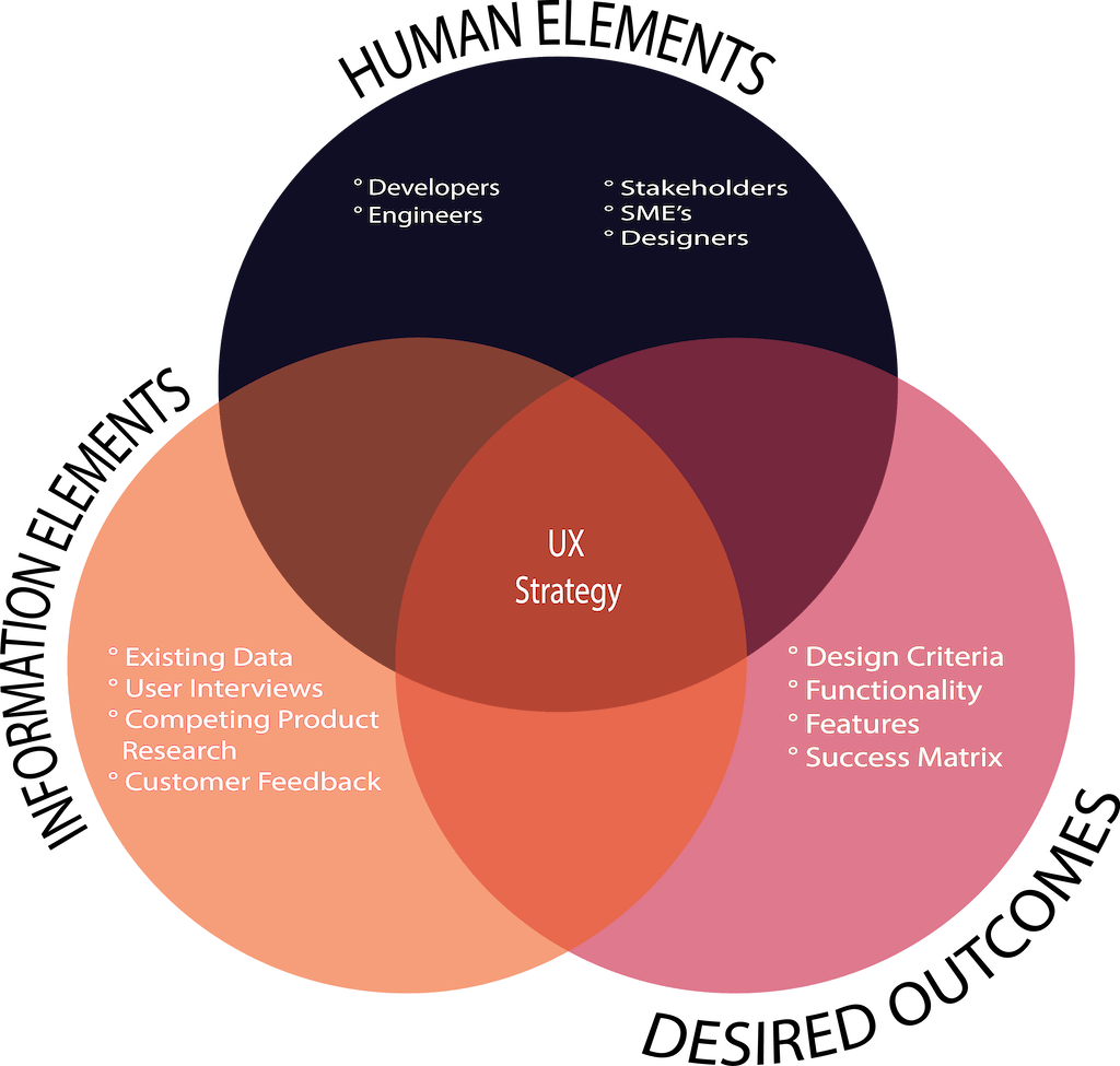UX Implementation by Funky Howler