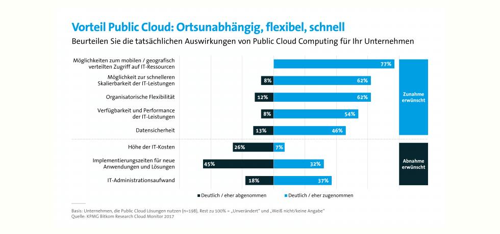Die spürbaren Vorteile der Cloud-Technologie