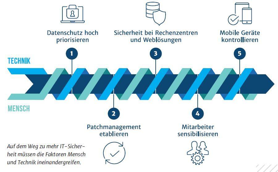 Grafik zur Darstellung der IT-Sicherheit in Kombination von Mensch und Technik für die Immobilienbranche.