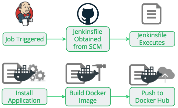 Building with Docker Using Jenkins Pipelines | Liatrio