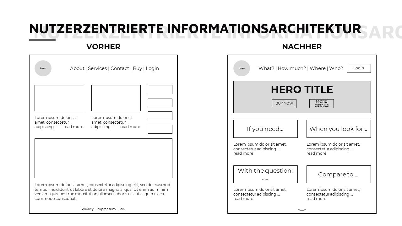 Beispiel von nutzerzentrierter Informationsarchitektur