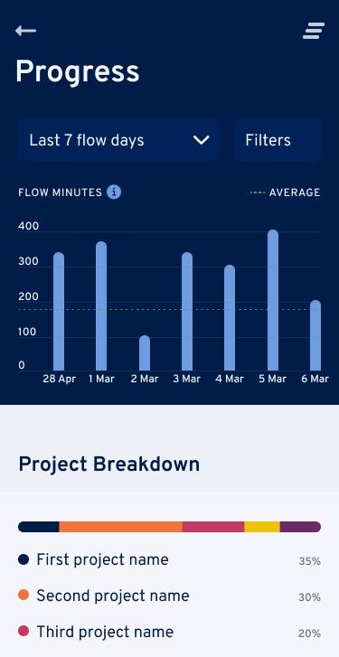 Flowtimer analytics shot