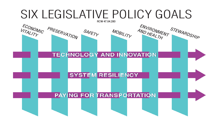 crosscutting diagram shows how the 3 crosscutting topics span and intersect the 6 legislative policy goals