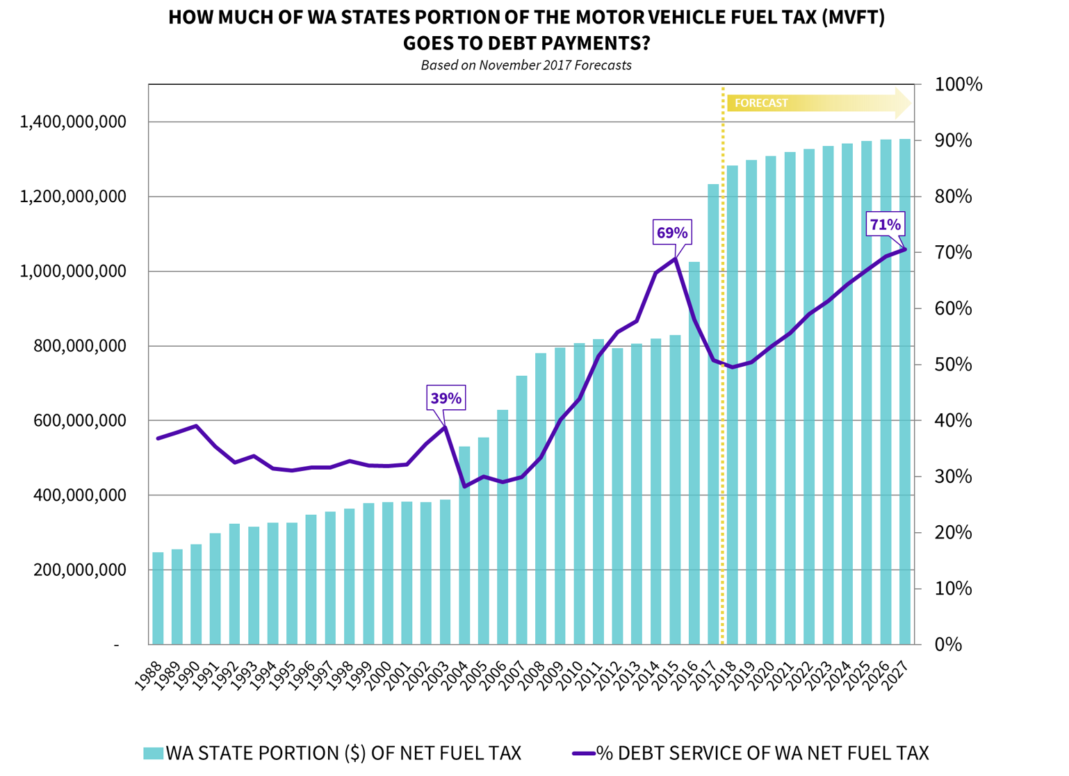 Motor Vehicle Fuel Tax Graph