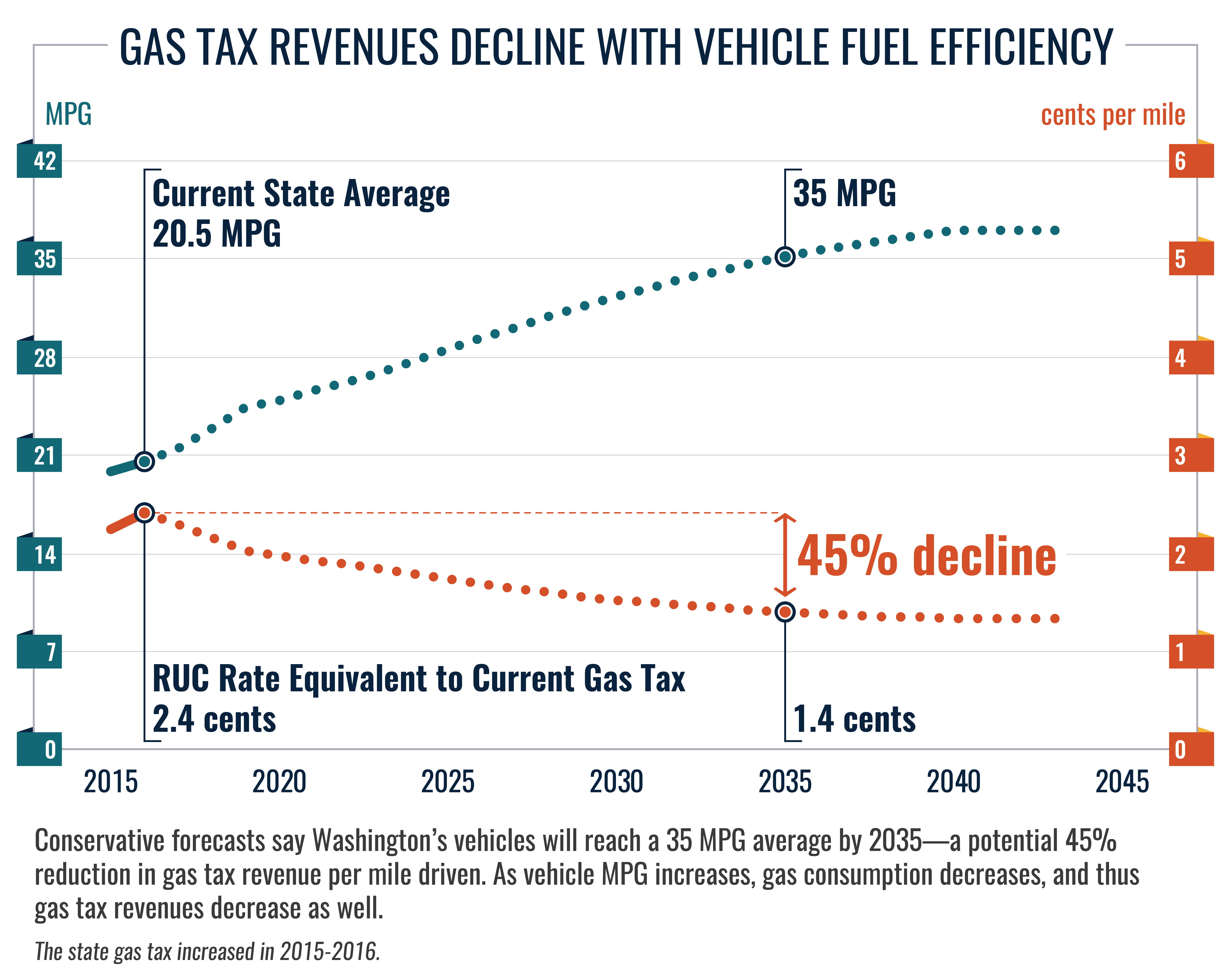 graph shows tax renues decline with vehicle fuel efficiency