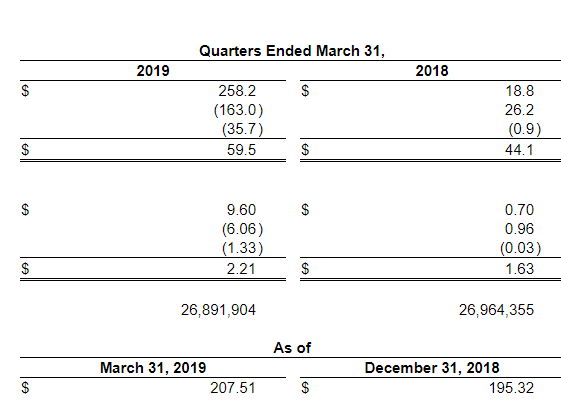 American National Announces First Quarter 2019 Results