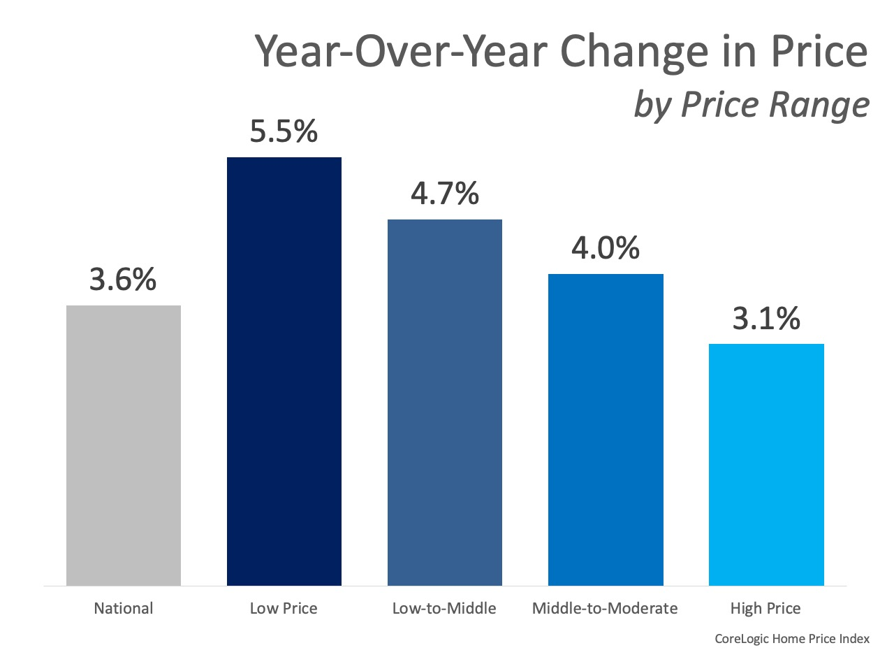 Home Prices Increase in Every Price Range | MyKCM