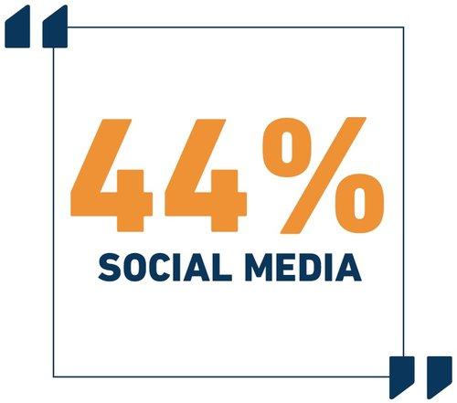 44%25+social+media+.jpg