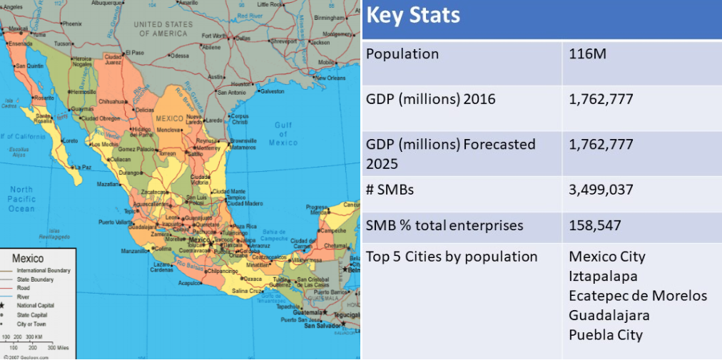Mexico Open For Business: Reasons To Do Business In MX