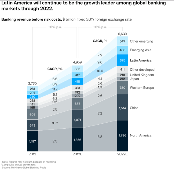 Latin America: Growth Leader Among Global Banking Markets