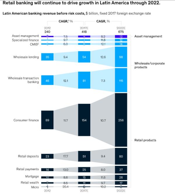 Retail banking drives Latin America economic growth