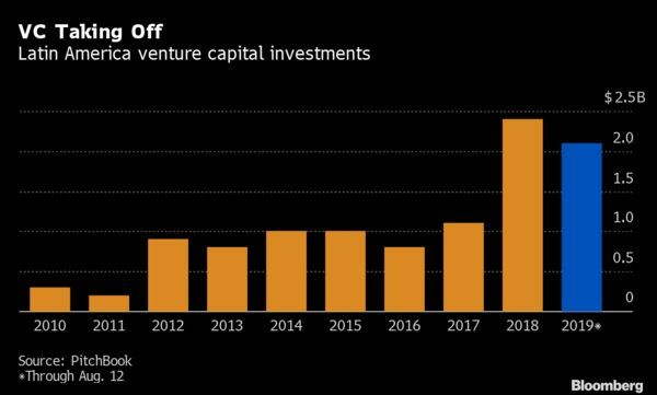 Latin America venture capital investments