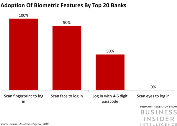 Adoption of brazil bank biometric features
