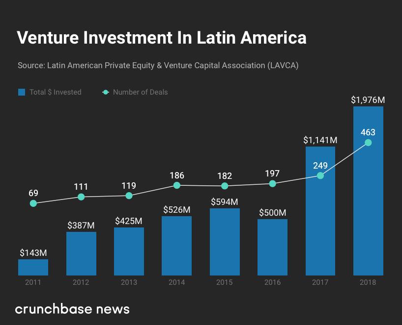 Latin America Venture Investment