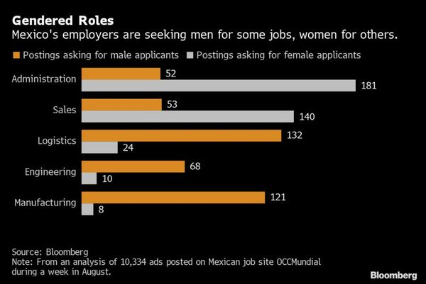 employer gender bias Mexico