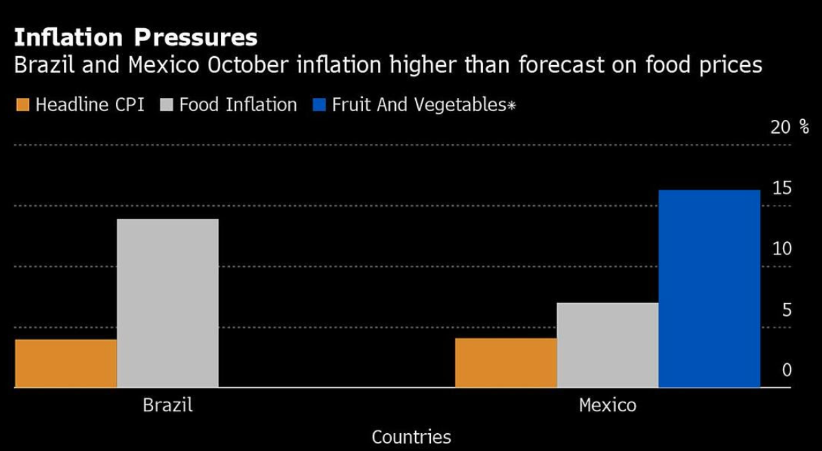 Pandemic-induced inflation: Mexico & Brazil