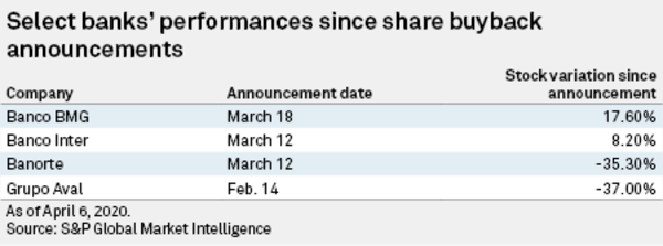 Graphic Courtesy of S&P Global Market Intelligence