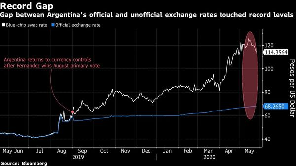 Graphic Courtesy of Bloomberg