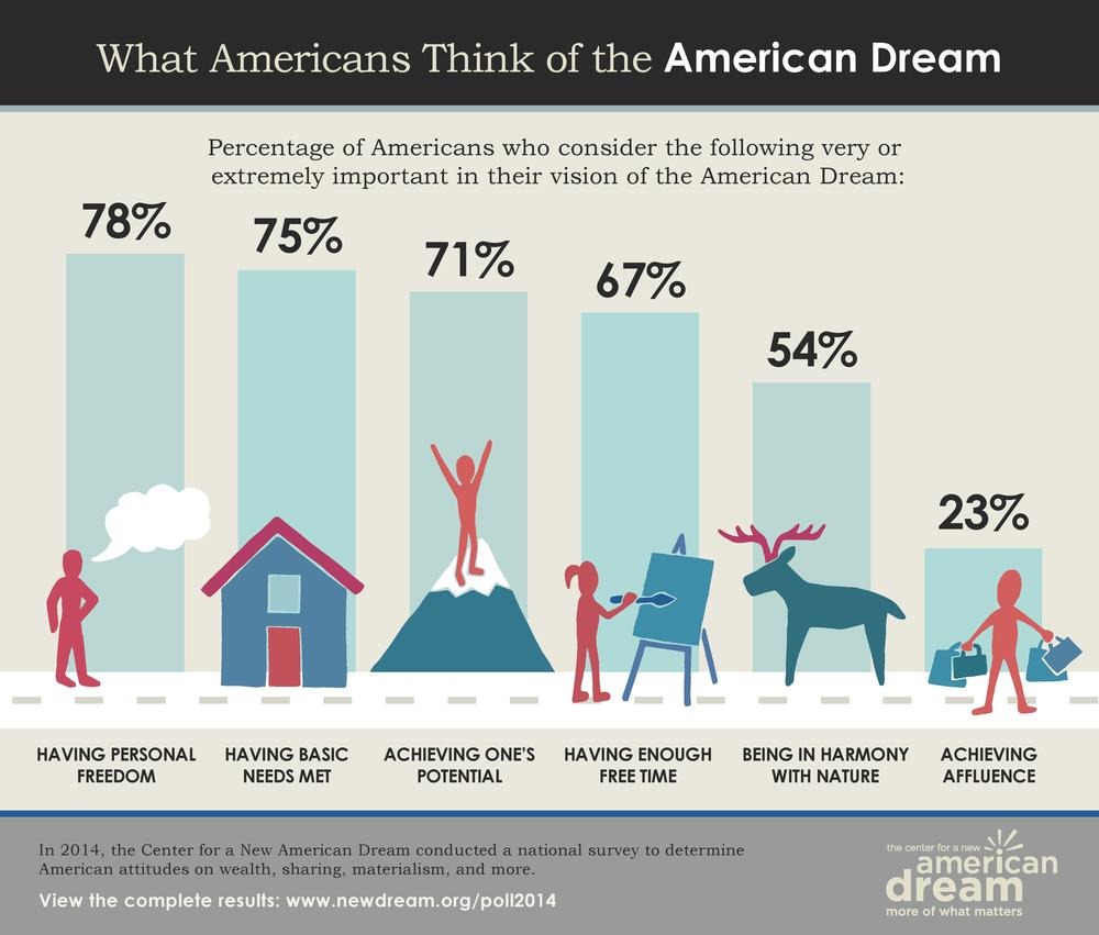 What Americans think of the American dream results