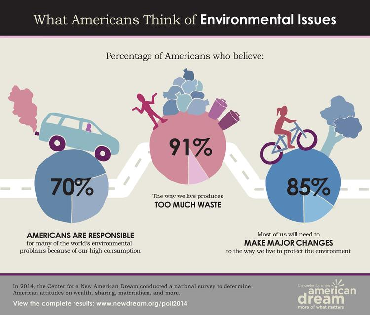 New American Dream Poll 2014