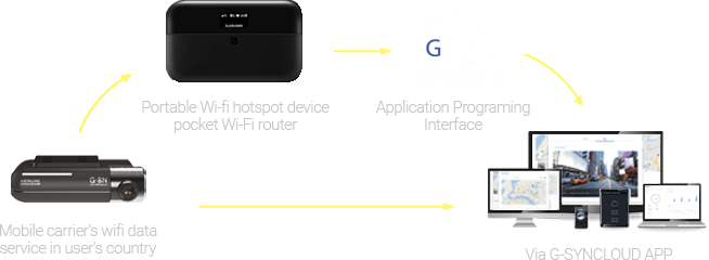 G-Syncloud forfleet management system