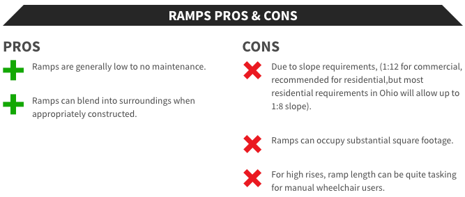 Ramps Pros & Cons Access Solutions