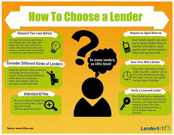 lender411 infographic