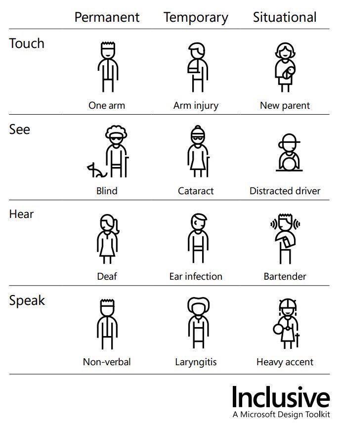 Inclusive Tool Kit