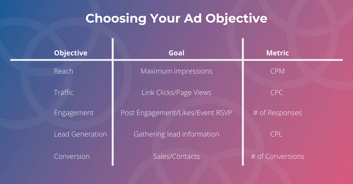 Facebook Ad Objectives by Responsival