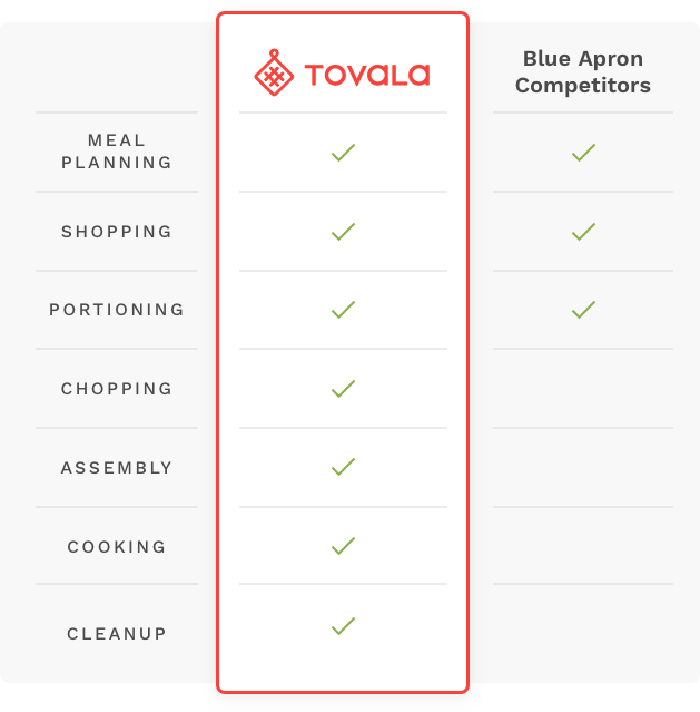 Blue Apron competitors: Tovala vs. Blue Apron competitors