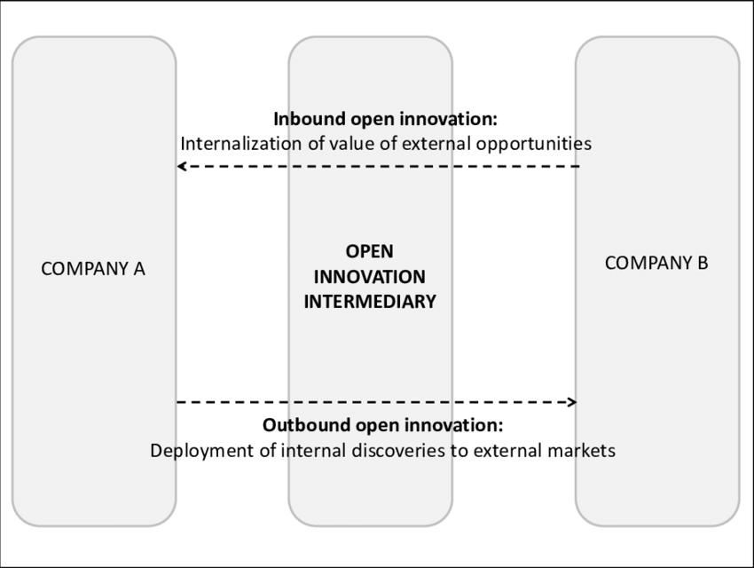 ประเภทนวัตกรรมแบบเปิด (type of open innovation)