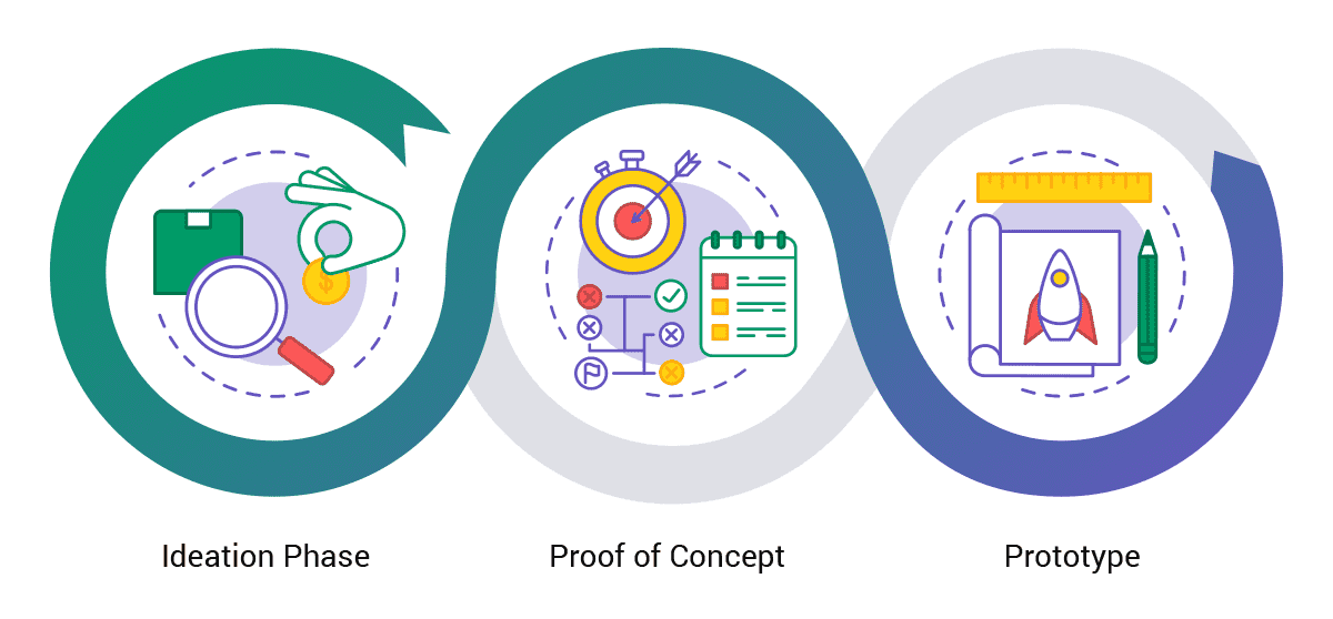 what is PoC and Prototype