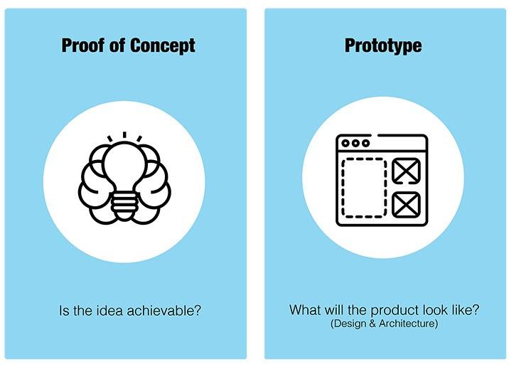 PoC VS Prototype