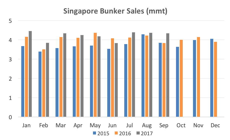 Singapore Bunker Sales Dip to Three-Month Low in September