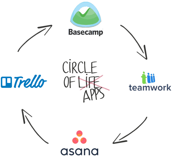 Circle of Apps