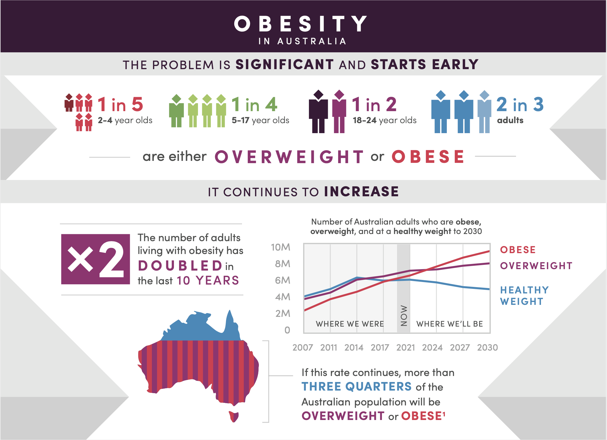 Infographic describing the problem of obesity in Australia