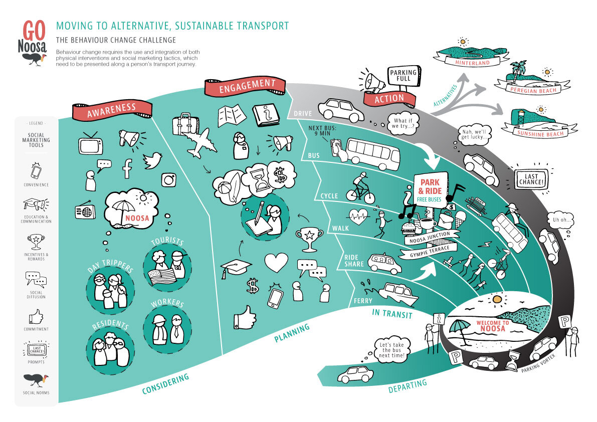Infographic showing the different tools and tactics being used to change transport behaviours in Noosa. It focuses on ways to change peoples preferred mode of transport from cars to bikes, walking or public transport.