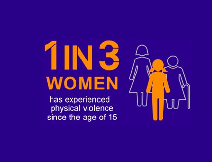 Infographic showing that 1 in 3 women has experienced physical violence since the age of 15.